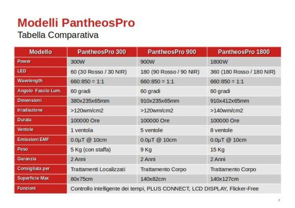 Manuale Utente PantheosPro Tabella Comparativa